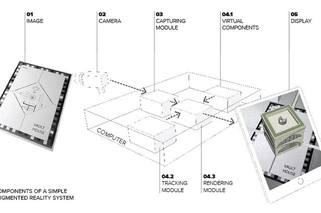 Components of a simple Augmented Reality system.