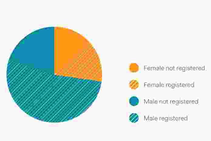 Figure 4: Proportion of workforce registered/not registered by gender.