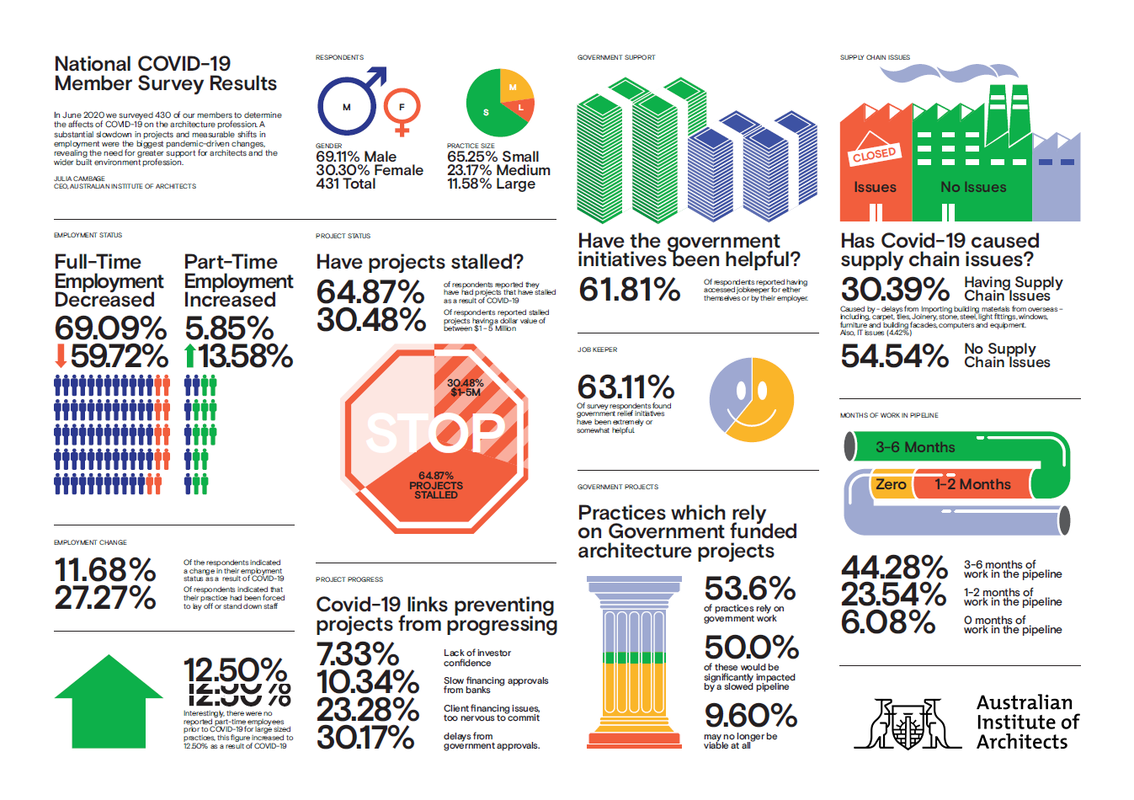 An infographic of the Australian Institute of Architects member survey.