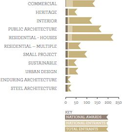 2. TOTAL AND NATIONAL AWARDS ENTRANTS BY CATEGORIES