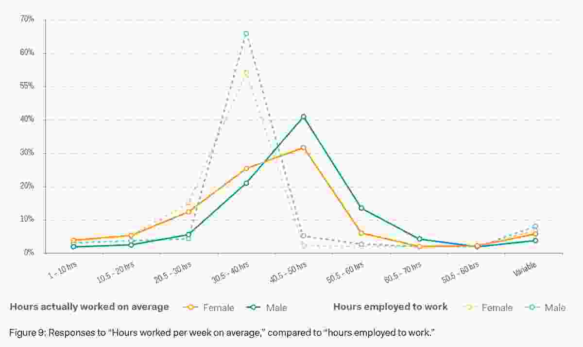 "Responses to ""Hours worked per week on average,"" compared to ""hours employed to work."""