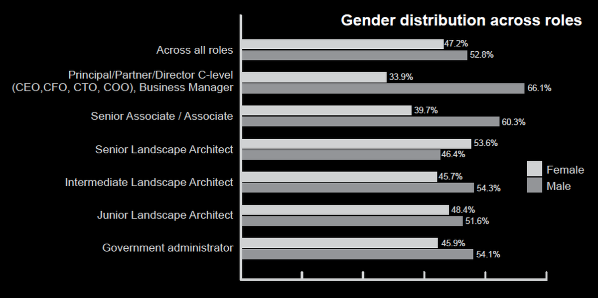 Generally there are more males than females in all roles except the role of Senior