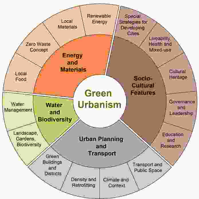 Steffen Lehmann's Green Urbanism wheel with indicators to measure sustainable design.