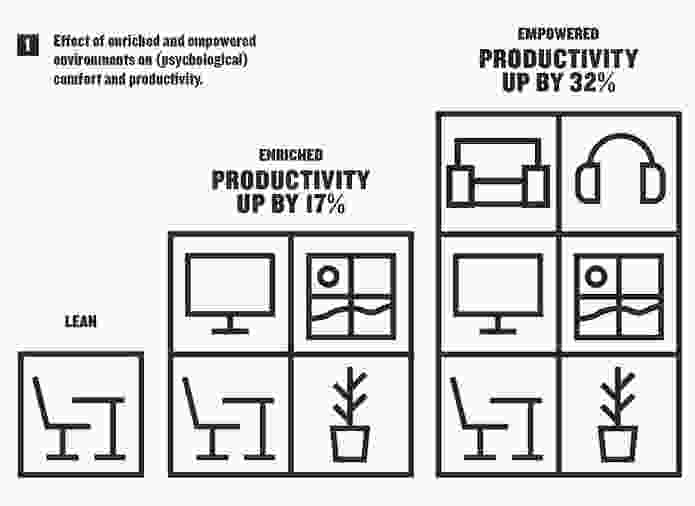 Infographic 1: Effect of enriched and empowered environments on (psychological) comfort and productivity.